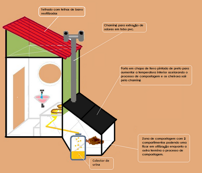 biogaz latrines. Black Bedroom Furniture Sets. Home Design Ideas